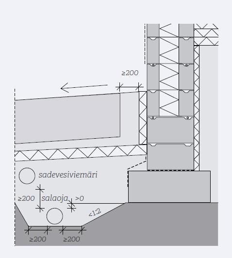 Kuva 35. Salaojaputki asennetaan suoraan tasatun pohjamaan varaan levitetyn suodatinkankaan päälle. Salaojaputkea ympäröivän salaojasepeli tai sorakerroksen paksuus on putken sivuilla ja päällä vähintään 0,2 m. Perusmuuria, sokkelipalkkia tai kellarin seinää vasten olevan pystysuuntaisen salaojituskerroksen paksuuden tulee olla vähintään 0,2 m.