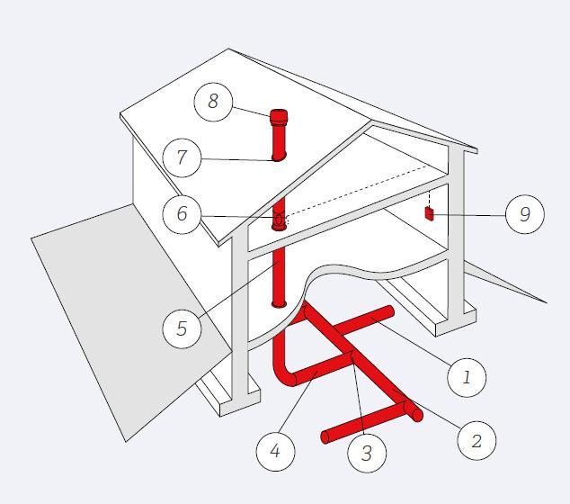 Kuva 36. Radonkaasulta voidaan suojautua imukanavistoa käyttäen. Imukanaviston (1) tehtävänä on imeä rakennuspohjasta radonpitoista ilmaa. Kokoojakanava (2) kerää radonkaasun maaperästä ja johtaa sen poistopisteiden (3) ja siirtokanavan (4) ja poistokanavien (5) avulla yläpohjan läpi vesikatolle johtavaan kanava. Säätöpellillä (6) säädetään poistopuhaltimen imemää ilmavirtaa. Vesikaton läpivientikappale (7) valitaan katetyypin ja suunnitellun poistopuhaltimen mukaan. Poistopuhaltimena (8) on suositeltavaa käyttää huippuimuria, jonka teho valitaan ilmavirtamitoituksen perusteella. Järjestelmä tarvitsee sähköliitäntävarauksen (9) huippuimurin ja mahdollisen sähköisen tehonsäätimen asentamista varten. Lisätietoa RT 81-11099 Radonin torjunta, 2012.