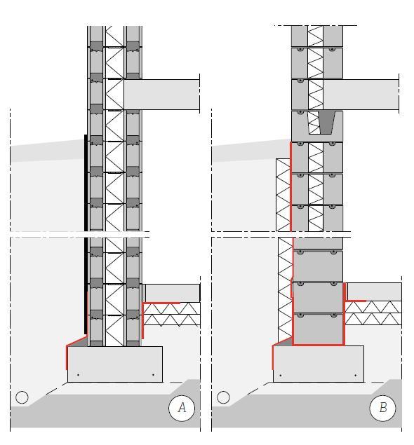 Kuva 38. Maanvaraisen laatan liittymä harkkorakenteeseen tiivistetään kumibitumikermikaistalla. A Betonivaluharkkorakenne on riittävän ilmanpitävä radonia vastaan, mutta pinnoitus voidaan tarvita kosteudeneristyksen vuoksi. Valuharkkorakenteen ja maanvaraisen laatan liitos tiivistetään kuvan mukaisesti. B Kevytsoraharkkorakenteinen kellarin seinä tulee tasoittaa laastilla ulko- ja sisäpinnalta sekä ulkopintaan kiinnitetään kumibitumikermieristys tai perusmuurilevyt rakennesuunnitelman mukaan. Radonkatko tehdään asentamalla anturan ja harkon väliin bitumikermi, joka tuodaan seinän sisäpintaa laatan ja eristeen väliin vähintään 150 mm. Tiivistyksen toteutuksessa vaaditaan huolellisuutta (erityisesti nurkat ja läpiviennit, teknisen tilan tiivistykset) ja kermien asennuksessa tulee noudattaa valmistajan ohjeita.