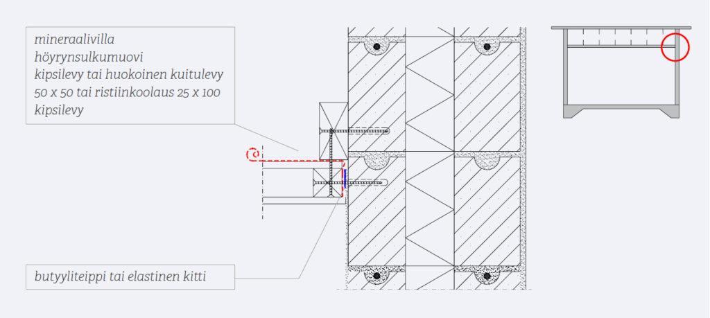 Kuva 64. Puuyläpohjan ja harkkoseinän liitos höyrynsulun liittyessä harkkoseinään.