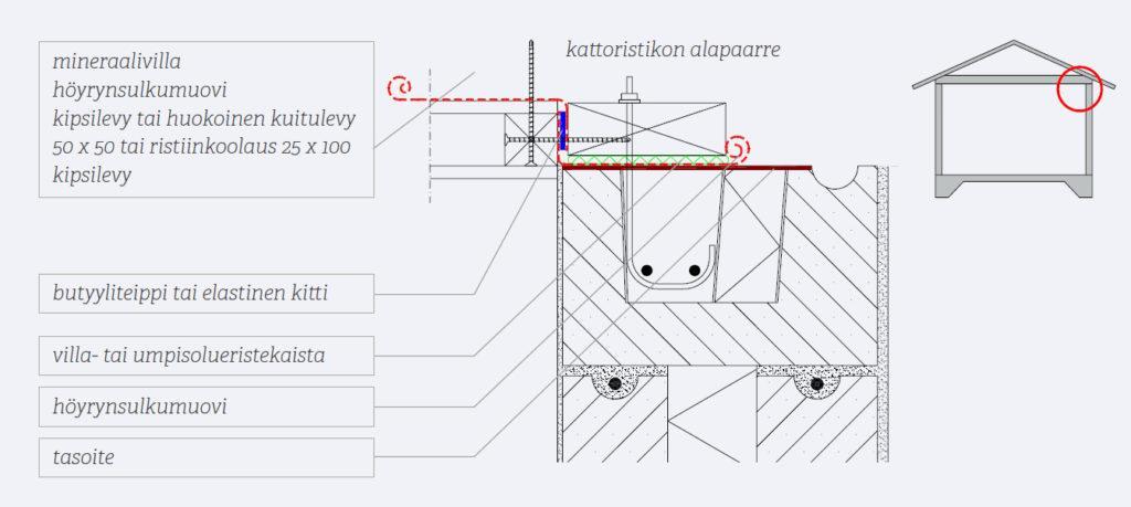 Kuva 65. Puuyläpohjan höyrynsulun liittyminen harkkoseinän päälle. Ratkaisulla pyritään mahdollisimman hyvään ilmanpitävyyteen.
